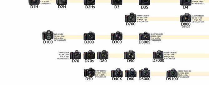 Bild på Nikonfamiljen. Alla kameror sedan 1999.